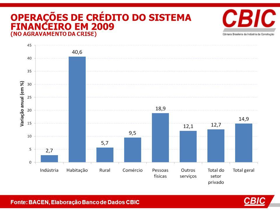 OPERAÇÕES DE CRÉDITO DO SISTEMA FINANCEIRO EM 2009