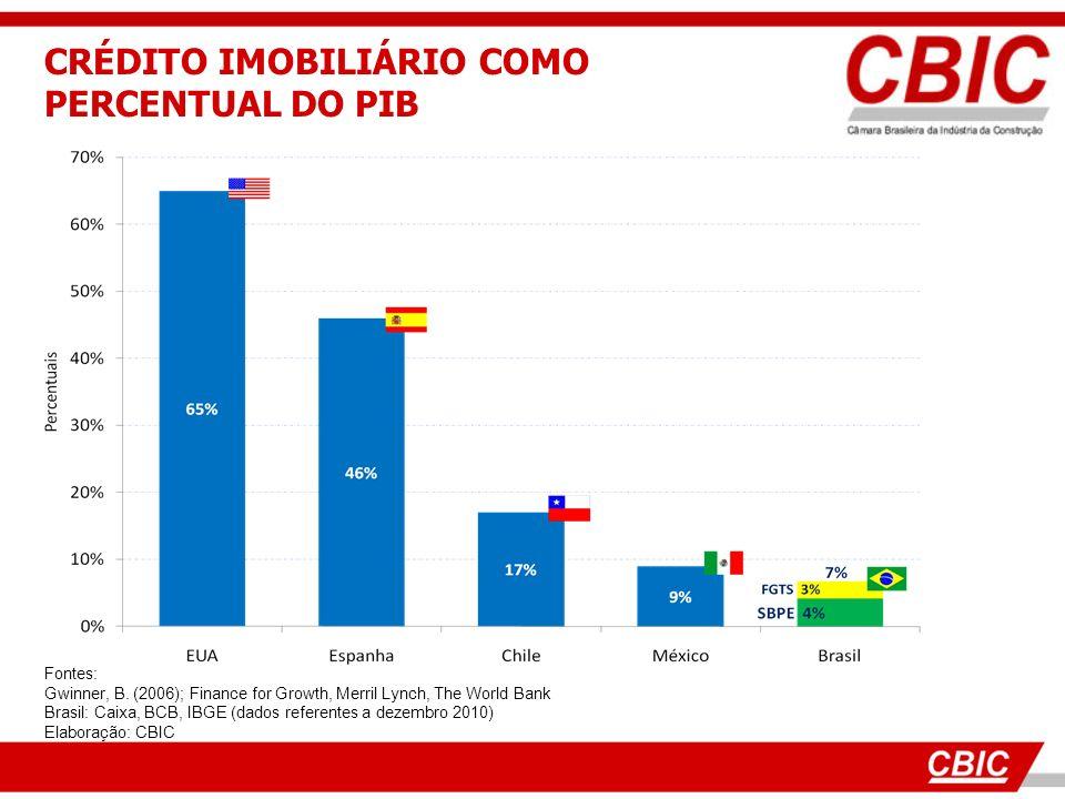 CRÉDITO IMOBILIÁRIO COMO PERCENTUAL DO PIB