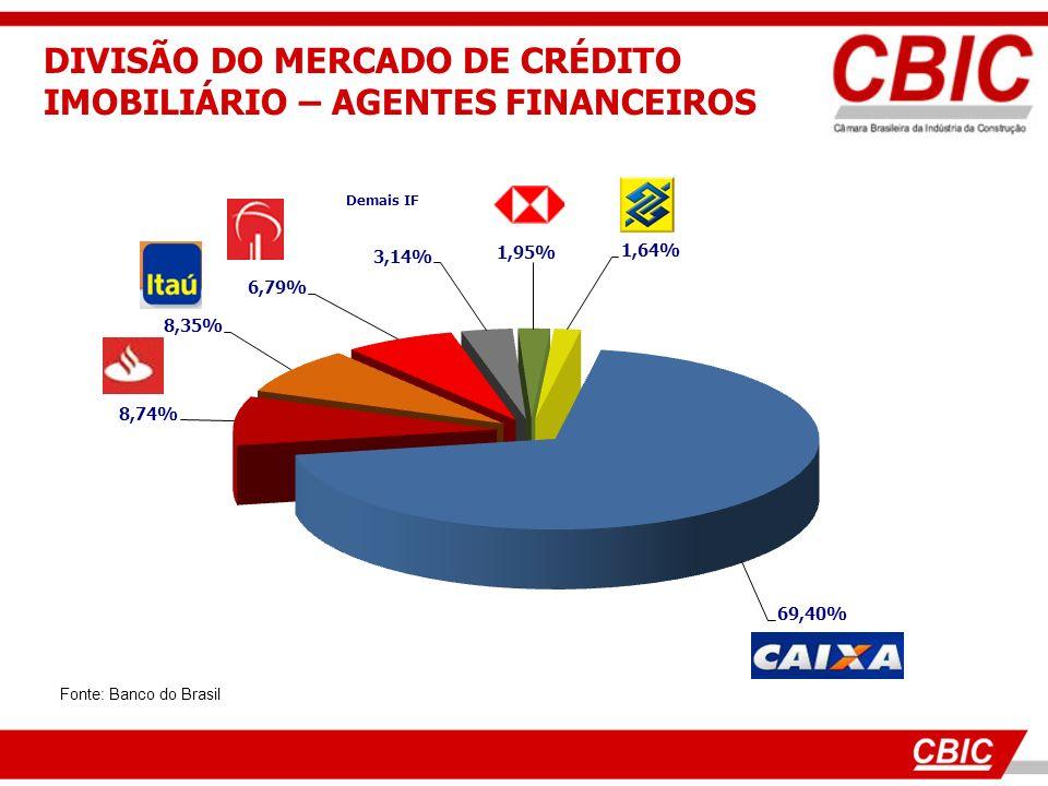 DIVISÃO DO MERCADO DE CRÉDITO IMOBILIÁRIO – AGENTES FINANCEIROS
