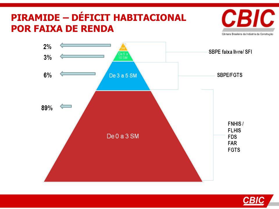 PIRAMIDE – DÉFICIT HABITACIONAL POR FAIXA DE RENDA