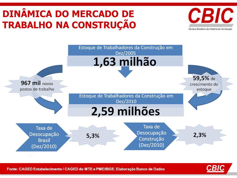 DINÂMICA DO MERCADO DE TRABALHO NA CONSTRUÇÃO