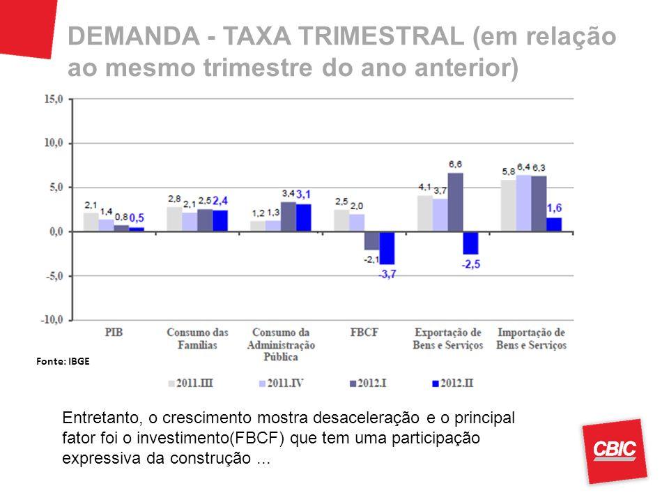 DEMANDA - TAXA TRIMESTRAL (em relação ao mesmo trimestre do ano anterior)