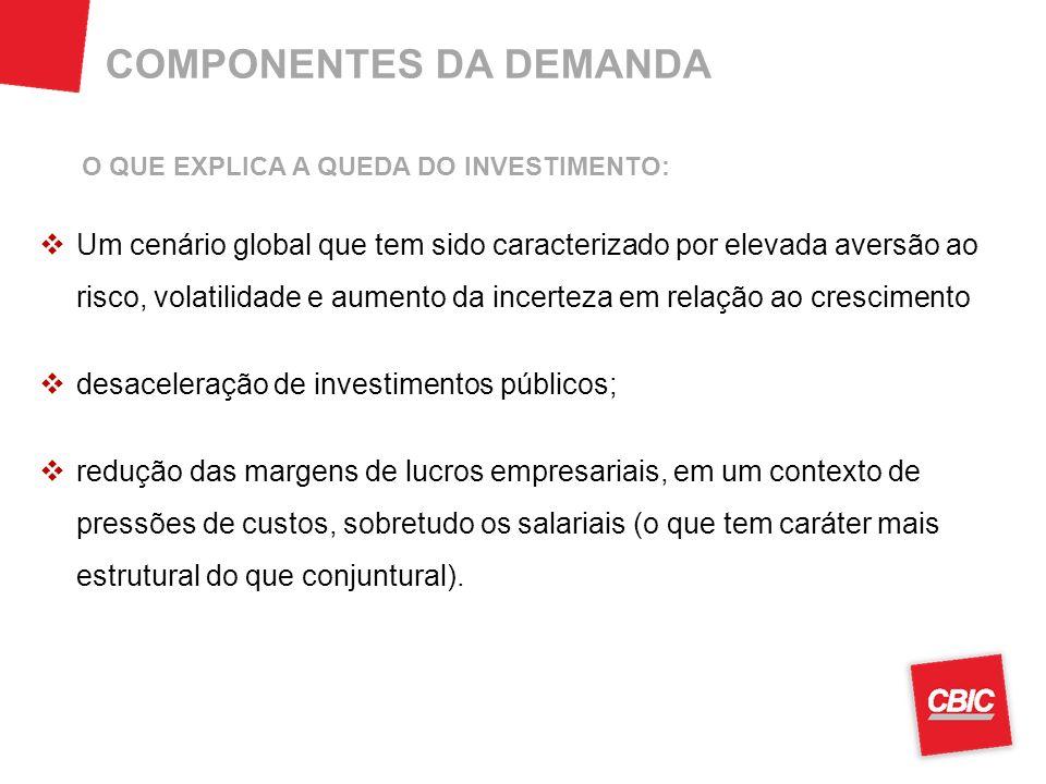 COMPONENTES DA DEMANDA