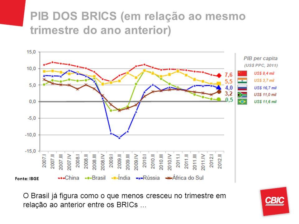 PIB DOS BRICS (em relação ao mesmo trimestre do ano anterior)