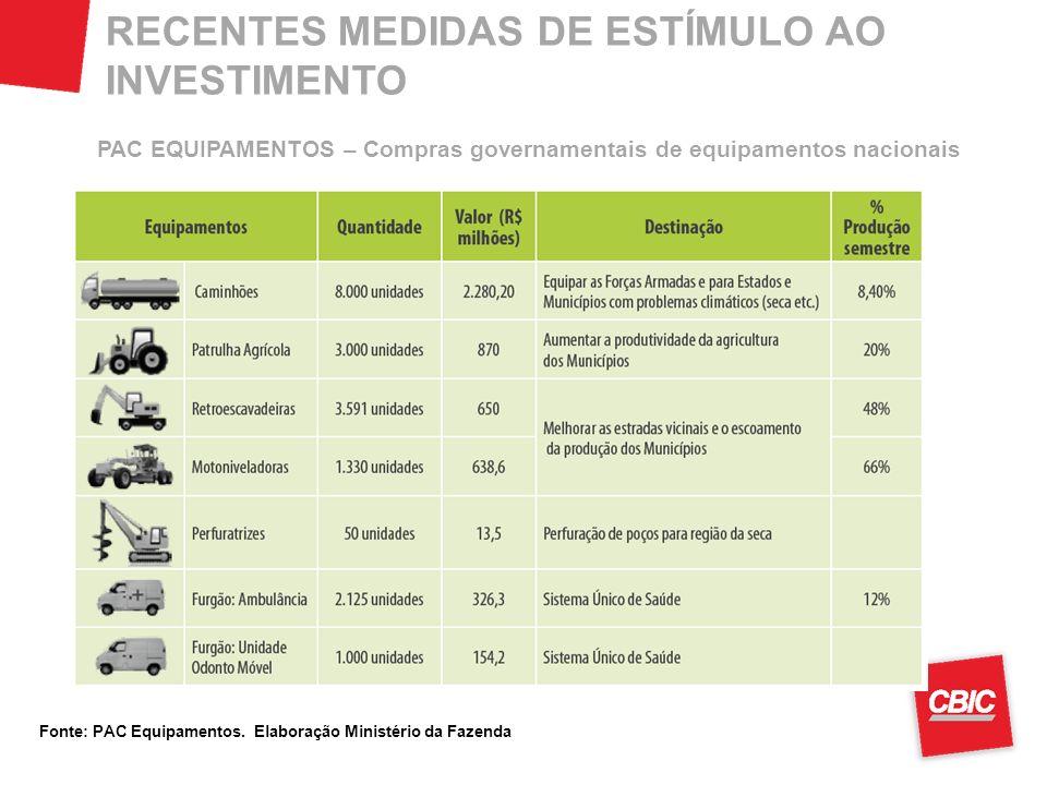 RECENTES MEDIDAS DE ESTÍMULO AO INVESTIMENTO