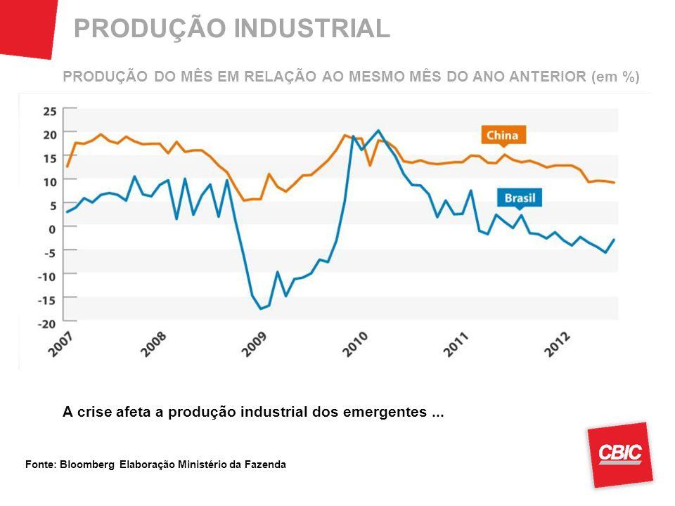 PRODUÇÃO INDUSTRIAL PRODUÇÃO DO MÊS EM RELAÇÃO AO MESMO MÊS DO ANO ANTERIOR (em %) A crise afeta a produção industrial dos emergentes ...