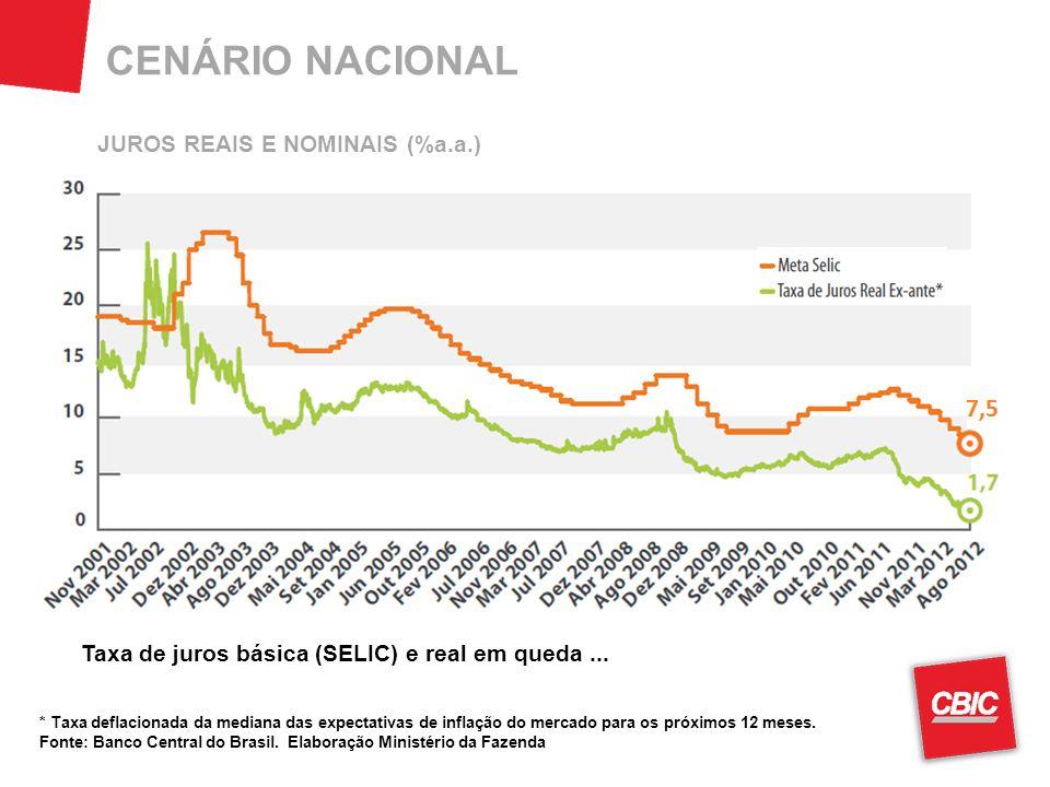 CENÁRIO NACIONAL JUROS REAIS E NOMINAIS (%a.a.)