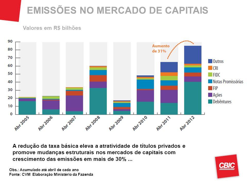 EMISSÕES NO MERCADO DE CAPITAIS