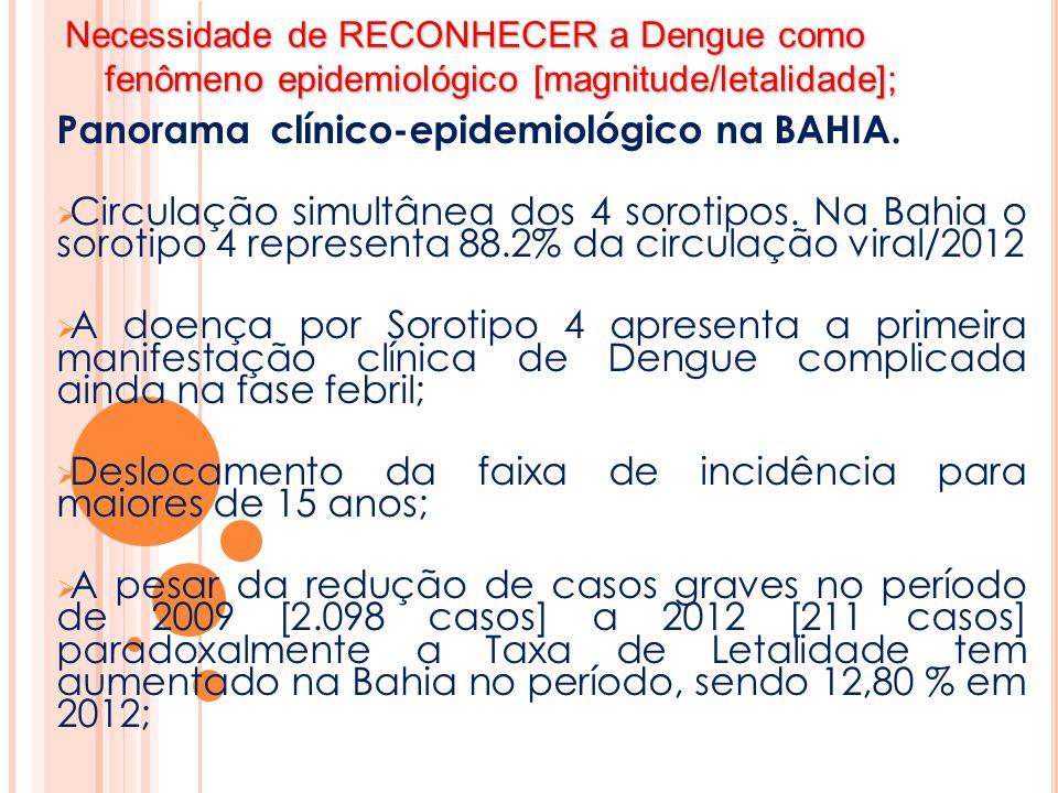 Panorama clínico-epidemiológico na BAHIA.