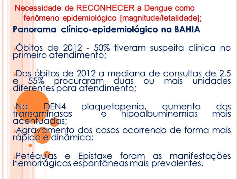 Panorama clínico-epidemiológico na BAHIA