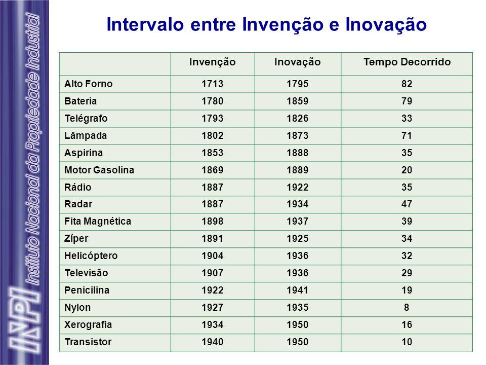 Intervalo entre Invenção e Inovação