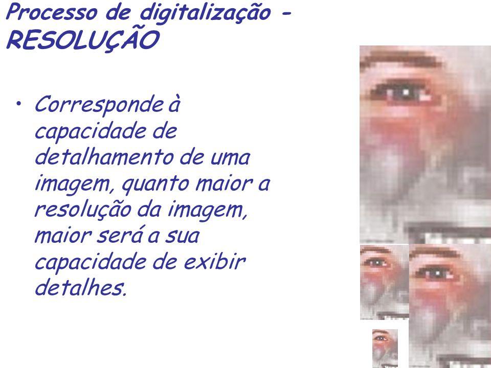 Processo de digitalização - RESOLUÇÃO