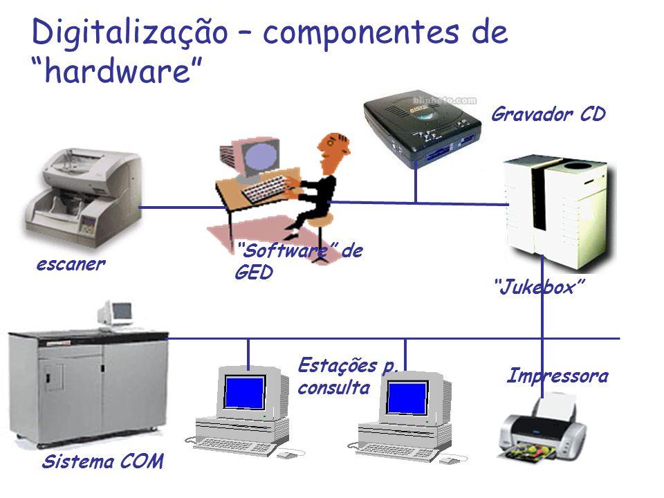 Digitalização – componentes de hardware