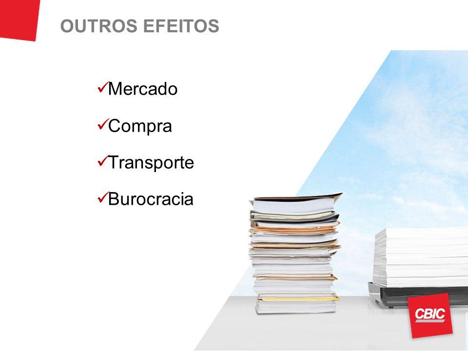 OUTROS EFEITOS Mercado Compra Transporte Burocracia