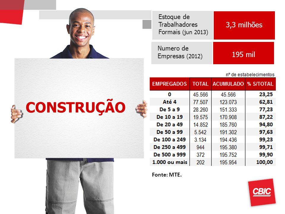 CONSTRUÇÃO 3,3 milhões 195 mil