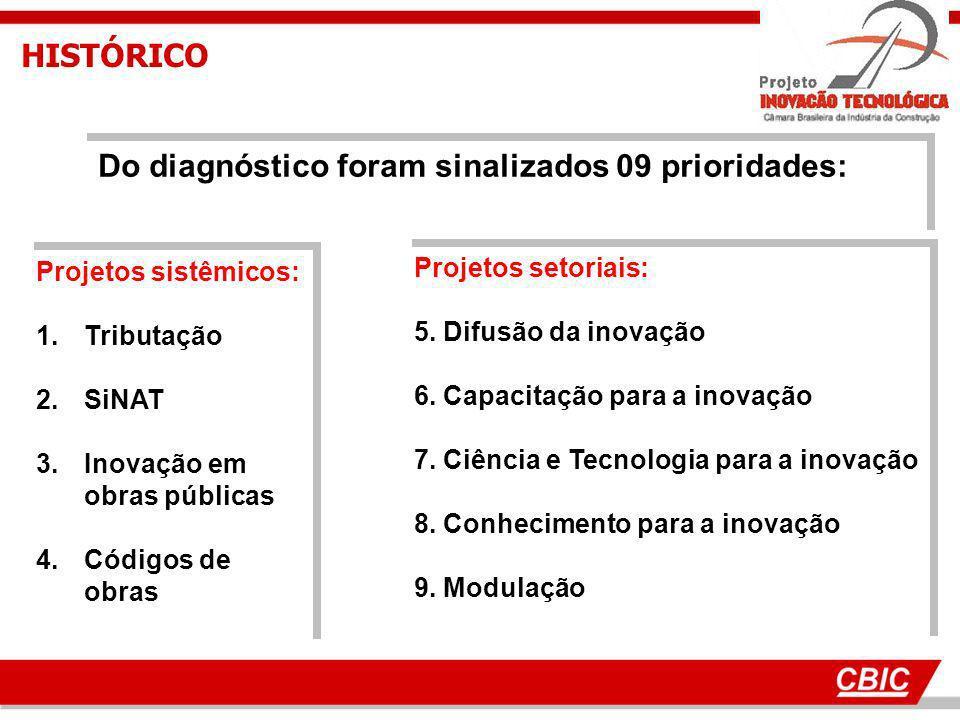 Do diagnóstico foram sinalizados 09 prioridades: