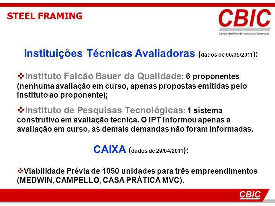 Instituições Técnicas Avaliadoras (dados de 06/05/2011):