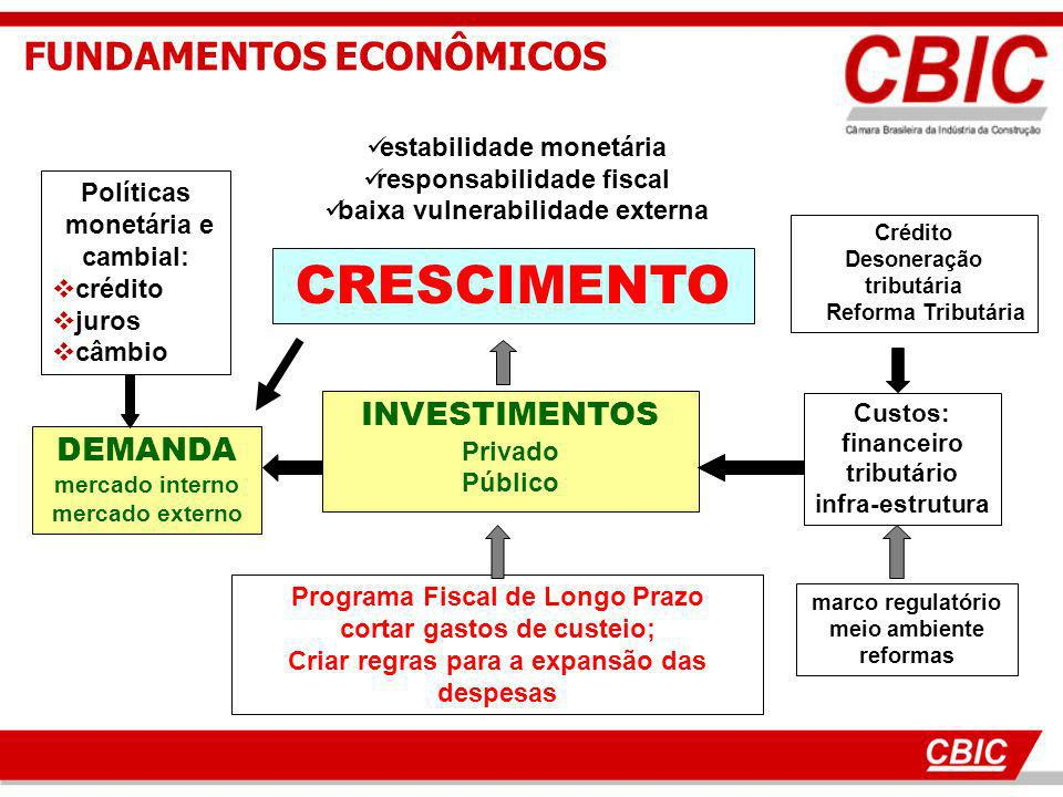 CRESCIMENTO FUNDAMENTOS ECONÔMICOS INVESTIMENTOS DEMANDA