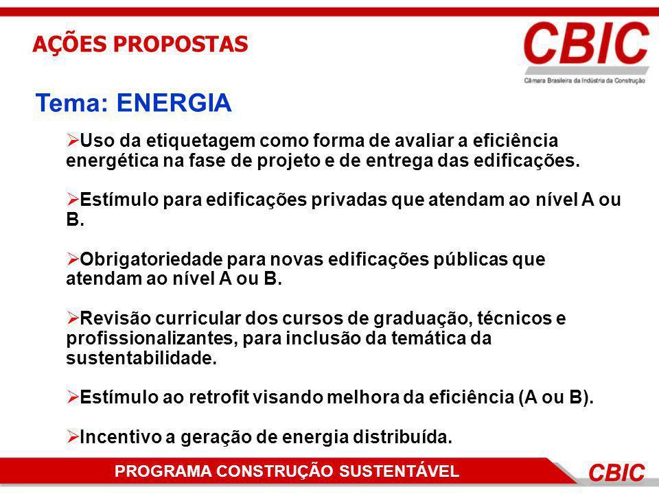 Tema: ENERGIA AÇÕES PROPOSTAS