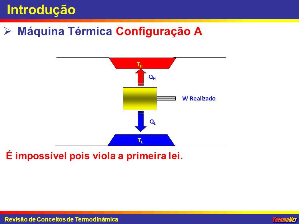 Introdução Máquina Térmica Configuração A