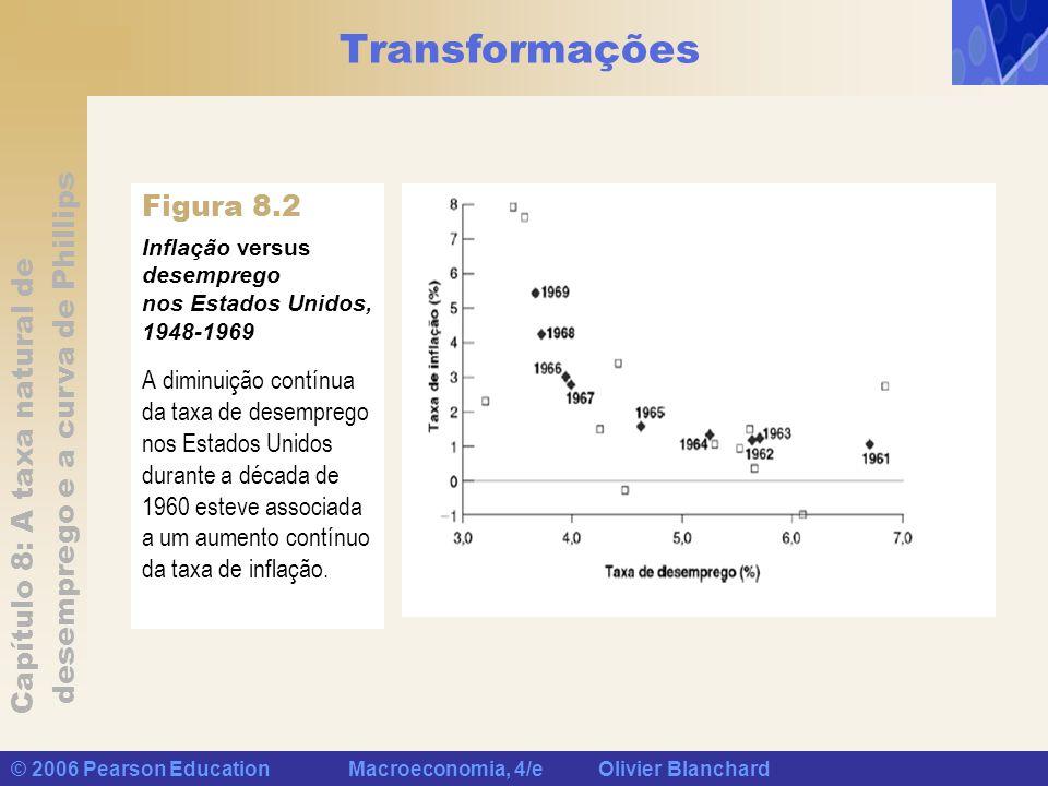 Transformações Figura 8.2