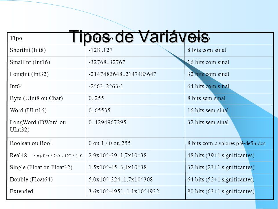 Tipos de Variáveis 80 bits (63+1 significantes)