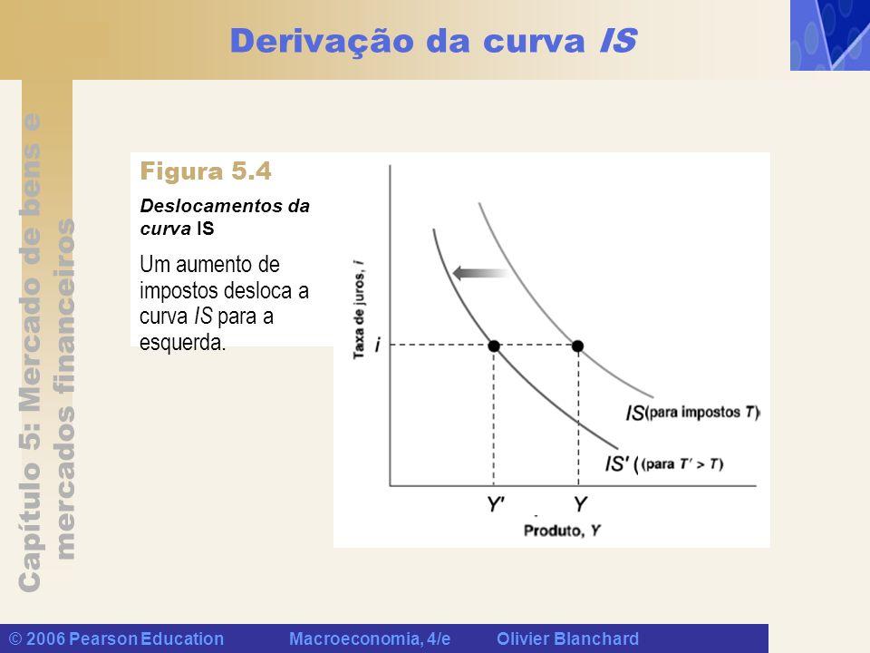 Derivação da curva IS Figura 5.4