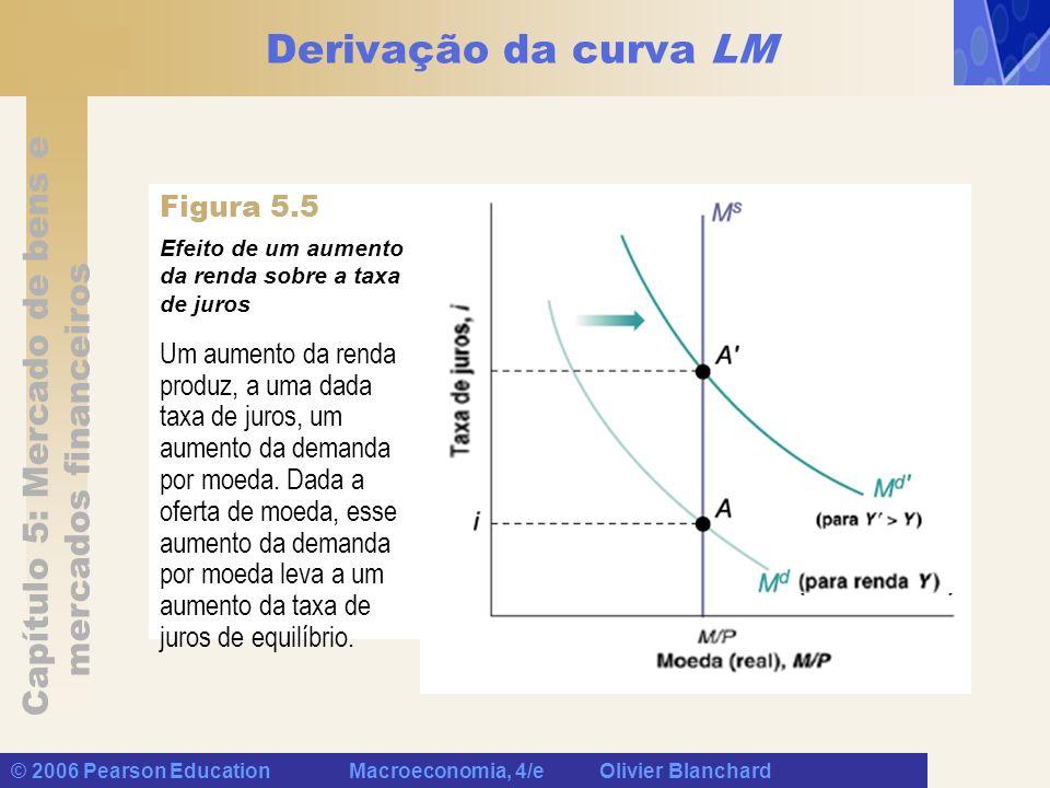 Derivação da curva LM Figura 5.5