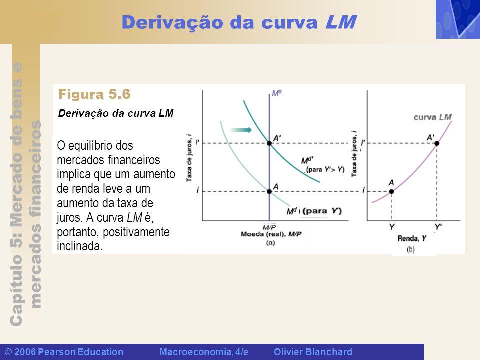 Derivação da curva LM Figura 5.6