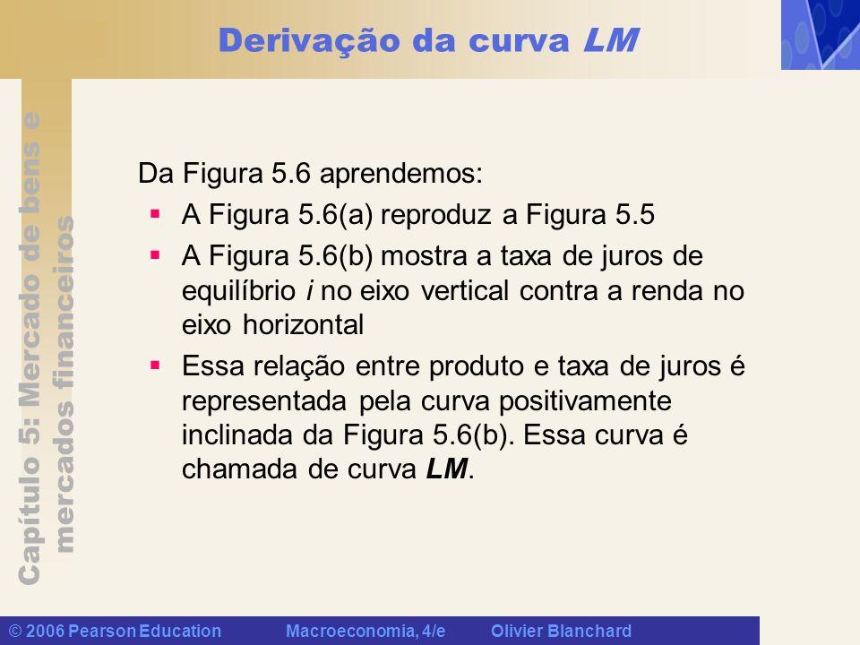 Derivação da curva LM Da Figura 5.6 aprendemos: