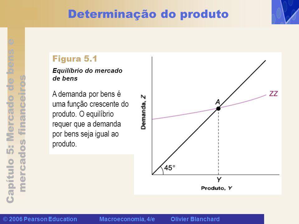 Determinação do produto