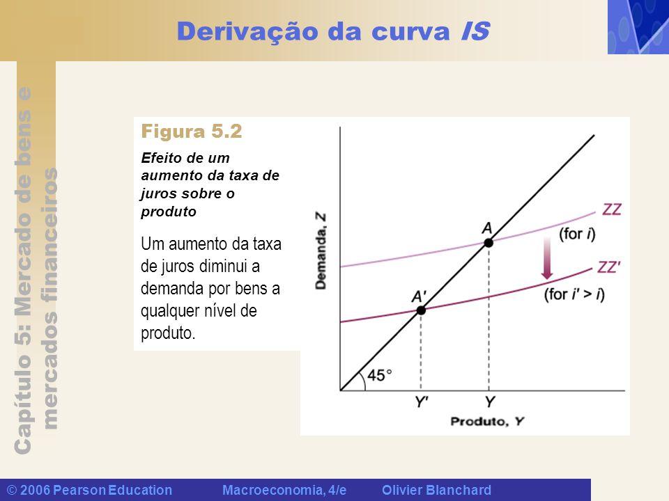 Derivação da curva IS Figura 5.2
