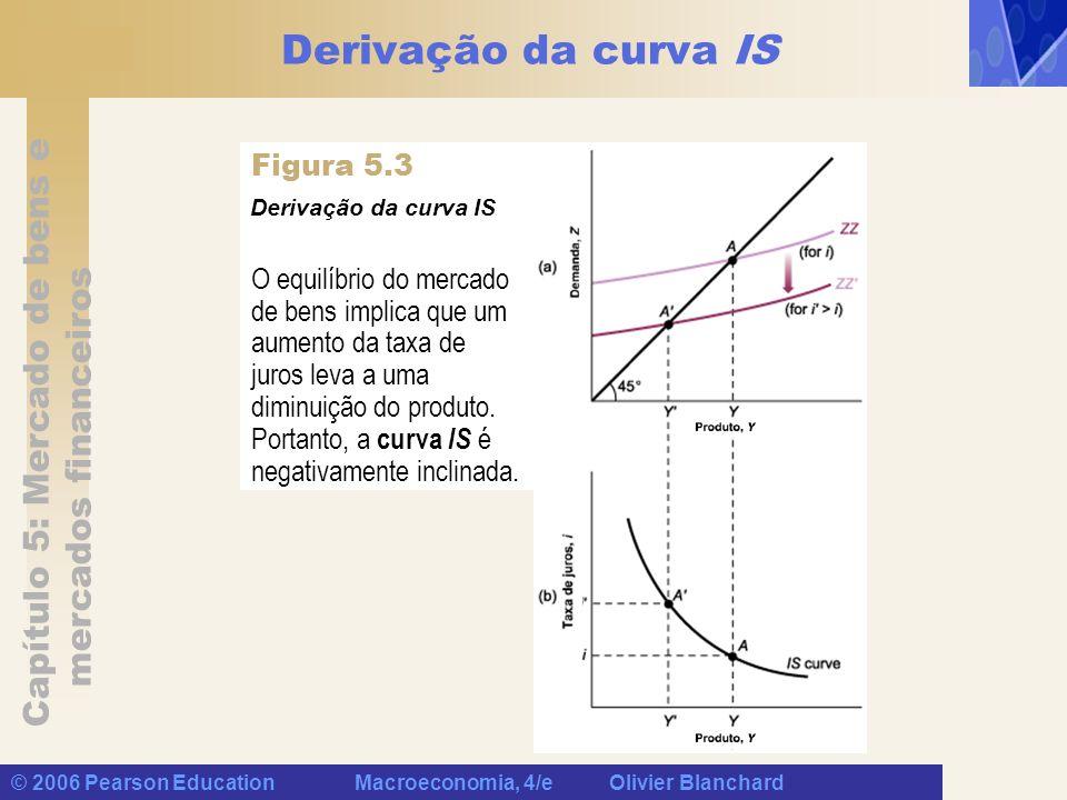 Derivação da curva IS Figura 5.3