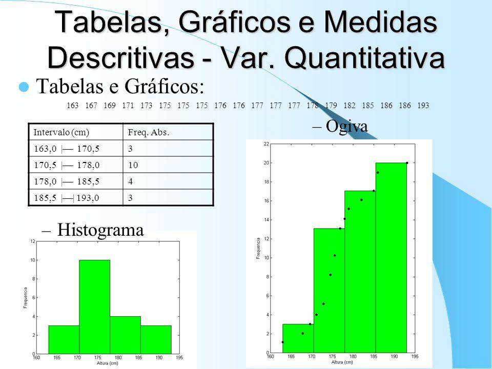 Tabelas, Gráficos e Medidas Descritivas - Var. Quantitativa