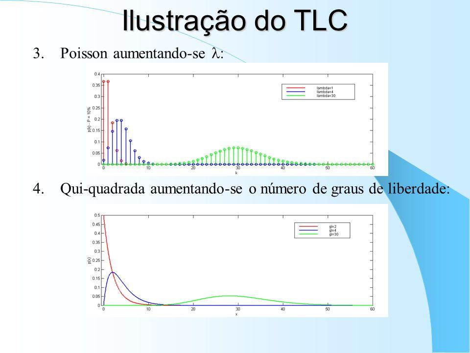 Ilustração do TLC Poisson aumentando-se :