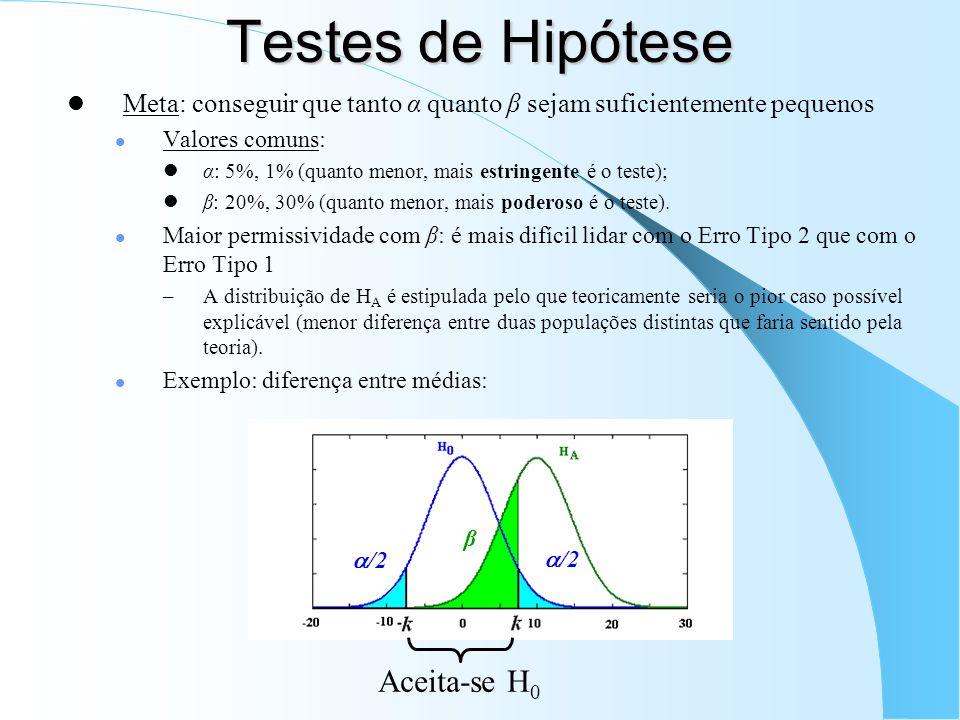Testes de Hipótese Aceita-se H0