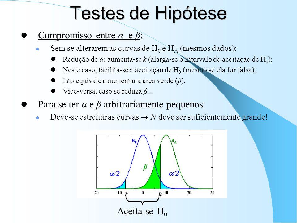 Testes de Hipótese Compromisso entre α e β: