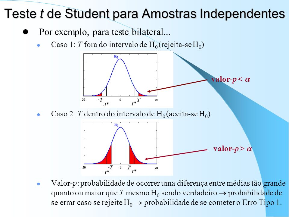 Teste t de Student para Amostras Independentes