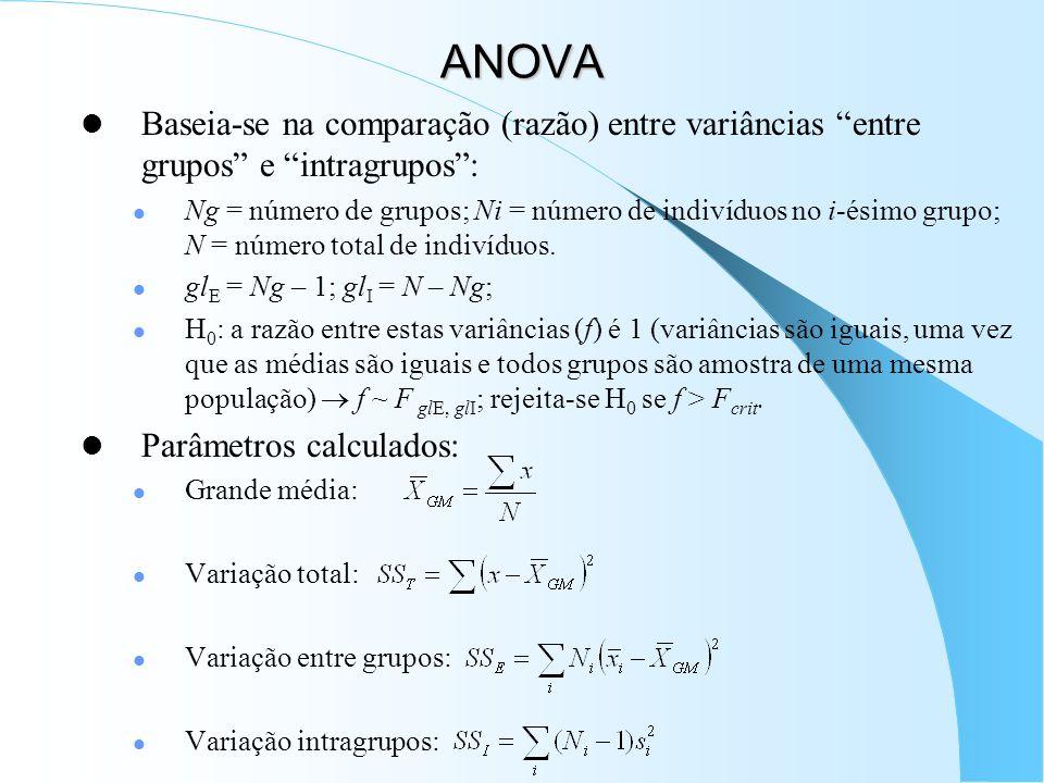 ANOVA Baseia-se na comparação (razão) entre variâncias entre grupos e intragrupos :