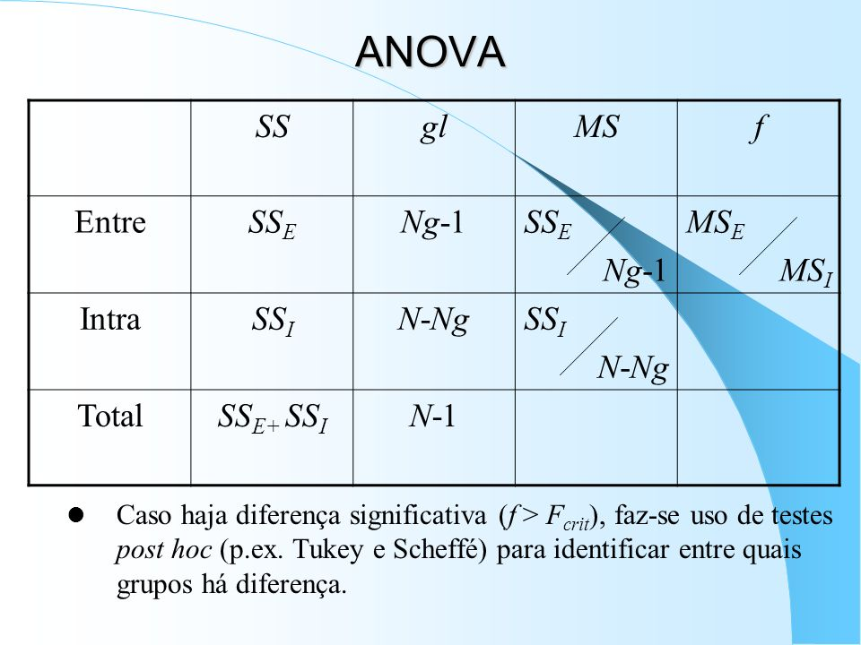 ANOVA SS gl MS f Entre SSE Ng-1 MSE MSI Intra SSI N-Ng Total SSE+ SSI