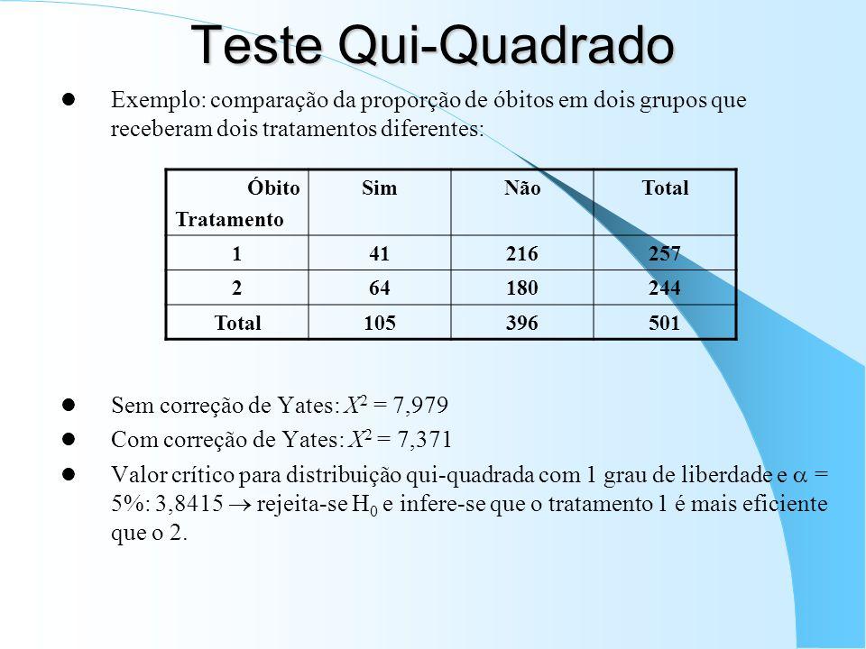 Teste Qui-Quadrado Exemplo: comparação da proporção de óbitos em dois grupos que receberam dois tratamentos diferentes: