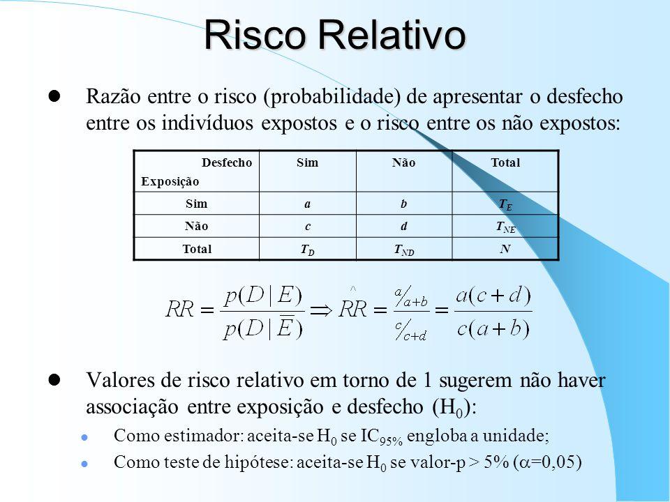 Risco Relativo Razão entre o risco (probabilidade) de apresentar o desfecho entre os indivíduos expostos e o risco entre os não expostos: