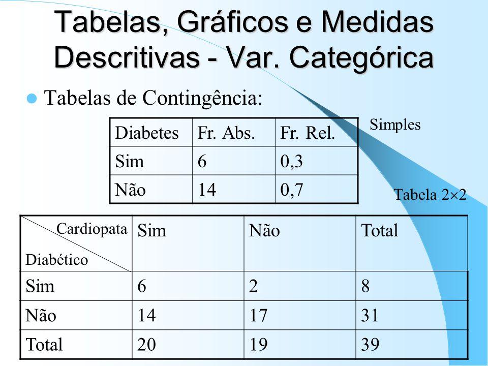 Tabelas, Gráficos e Medidas Descritivas - Var. Categórica