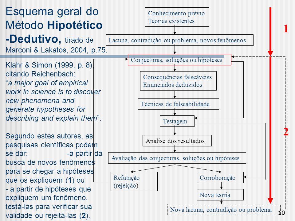 Esquema geral do Método Hipotético -Dedutivo, tirado de Marconi & Lakatos, 2004, p.75.