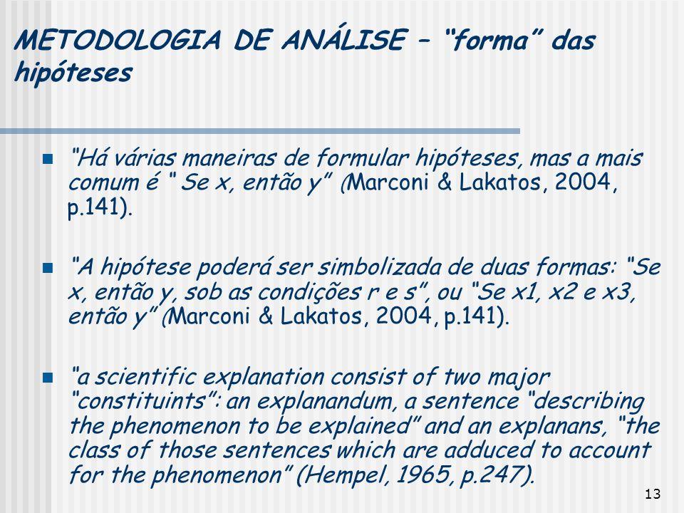 METODOLOGIA DE ANÁLISE – forma das hipóteses