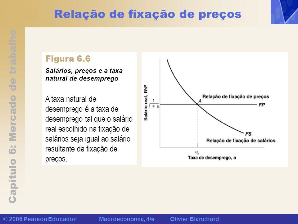 Relação de fixação de preços