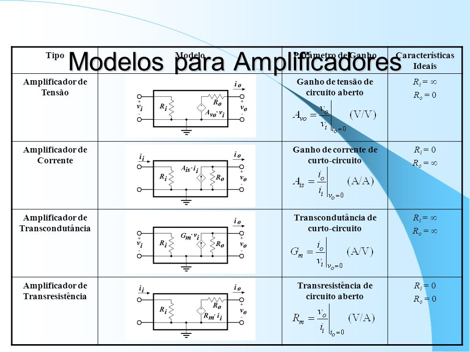 Modelos para Amplificadores