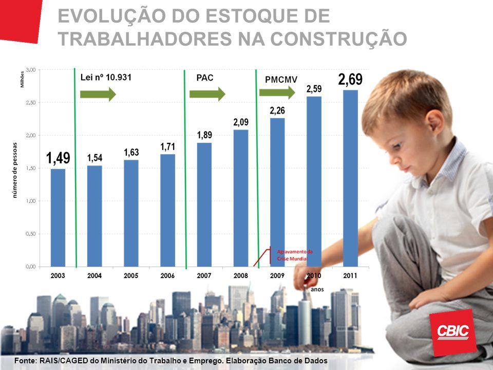 EVOLUÇÃO DO ESTOQUE DE TRABALHADORES NA CONSTRUÇÃO
