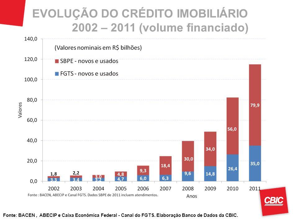 EVOLUÇÃO DO CRÉDITO IMOBILIÁRIO 2002 – 2011 (volume financiado) 28
