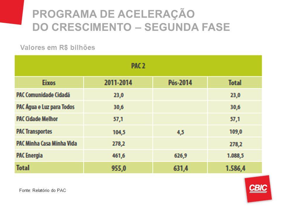 PROGRAMA DE ACELERAÇÃO DO CRESCIMENTO – SEGUNDA FASE